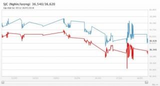 Giá vàng 18/5/2018: Chìm trong đáy 4,5 tháng