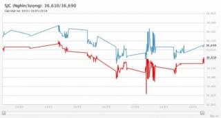 Giá vàng 19/5/2018: Phục hồi nhẹ, nhưng không cứu được 1 tuần thảm bại