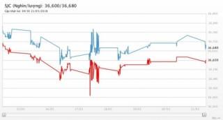 Giá vàng 21/5/2018: Sụt giảm khi căng thẳng thương mại Mỹ - Trung dịu bớt