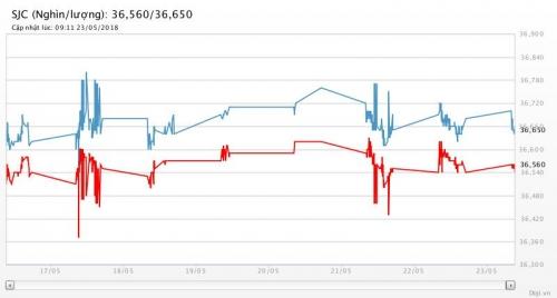 Giá vàng 23/5/2018: Không thể phục hồi dù đồng USD suy yếu