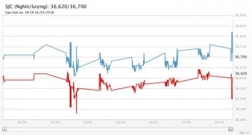 Giá vàng ghi nhận tuần tăng đầu tiên và kỳ vọng còn tăng tiếp