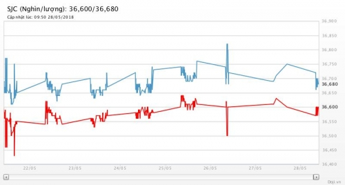 Giá vàng 28/5/2018: Sụt giảm trái với kỳ vọng