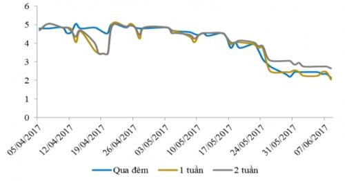 Lãi suất liên ngân hàng giảm tuần thứ 6 liên tiếp dù NHNN hút ròng