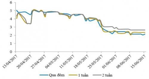 Thị trường OMO trầm lắng, lãi suất qua đêm tiếp tục giảm
