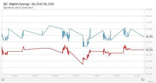 Giá vàng ngày 23/6/2017: Giảm nhẹ dưới sức ép của đồng USD