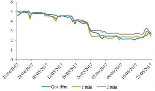 Lãi suất liên ngân hàng tăng trở lại sau 7 tuần giảm