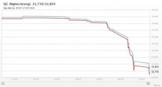 Vàng SJC tiếp tục giảm mạnh xuống dưới 32,9 triệu đồng/lượng