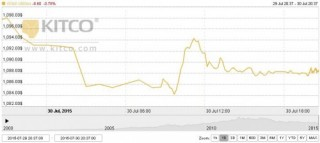 Vàng sụt giảm dưới áp lực của đồng USD mạnh
