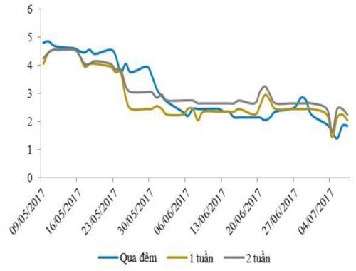 Thị trường OMO trầm lắng, lãi suất liên ngân hàng tiếp tục giảm mạnh