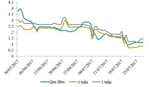 Lãi suất liên ngân hàng giảm mạnh dù NHNN hút ròng gần 2.500 tỷ đồng