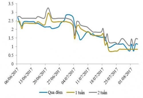 NHNN bơm ròng tiền, song lãi suất liên ngân hàng vẫn tăng nhẹ