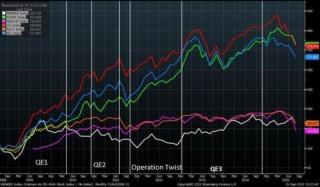 Fed tăng lãi suất chỉ khiến VN-Index giảm dưới 5%