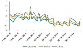 Lãi suất liên ngân hàng giảm trở lại, NHNN hút ròng tiền về