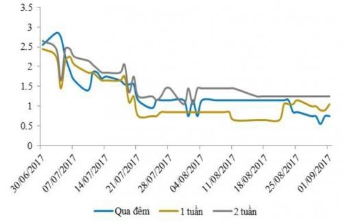 Lãi suất qua đêm giảm, song NHNN bơm ròng gần 2.500 tỷ đồng