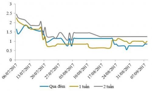 Lãi suất qua đêm tăng trở lại dù NHNN tiếp tục bơm ròng gần 2.000 tỷ đồng
