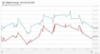 Giá vàng ngày 19/9/2017: Thấp nhất 3 tuần khi căng thẳng Bắc Triều Tiên hạ nhiệt