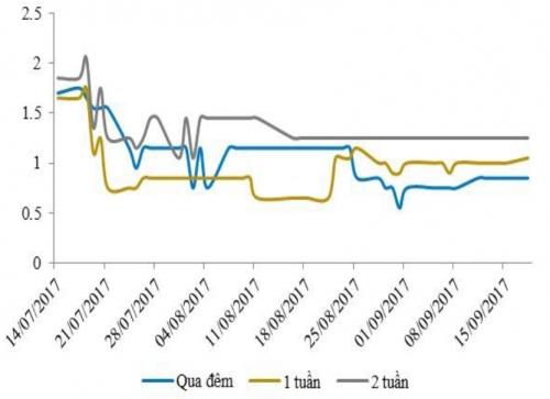 Lãi suất liên ngân hàng tăng nhẹ, NHNN hút ròng về hơn 2.400 tỷ đồng
