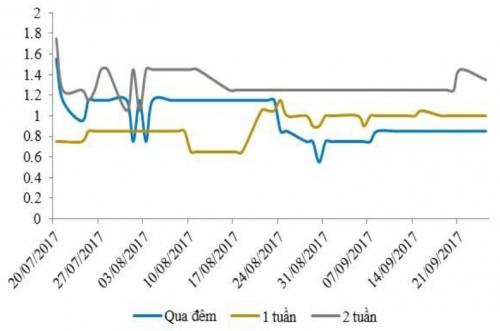 Lãi suất liên ngân hàng đi ngang, NHNN bơm ròng hơn 2.400 tỷ đồng