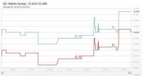 Giá vàng hôm nay 20/10: Cao nhất 2 tuần nhờ kỳ vọng lực cầu Trung Quốc