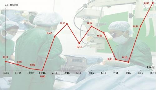 CPI tháng 10 bật tăng mạnh 0,83% do viện phí và giá xăng