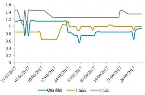 NHNN hút ròng, song lãi suất liên ngân hàng vẫn giảm nhẹ