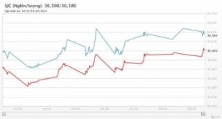 Giá vàng ngày 9/10/2017: Bật tăng khi căng thẳng địa chính trị leo thang