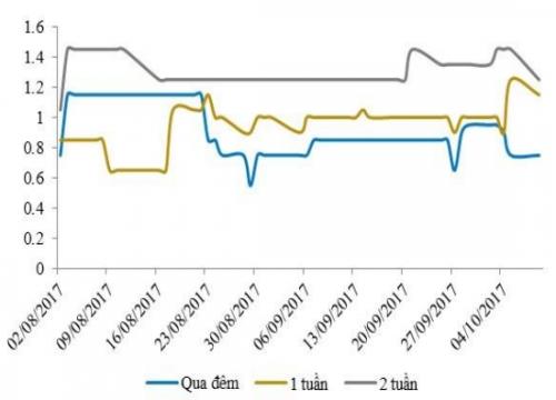 NHNN hút ròng, lãi suất liên ngân hàng tăng nhẹ