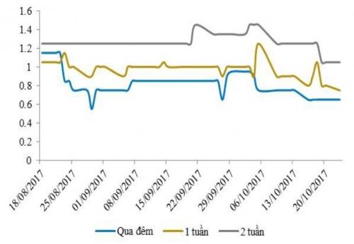 Lãi suất liên ngân hàng tiếp tục giảm dù NHNN hút ròng gần 6.000 tỷ đồng