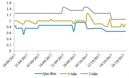 Lãi suất liên ngân hàng tiếp tục giảm dù NHNN hút ròng 11.700 tỷ đồng