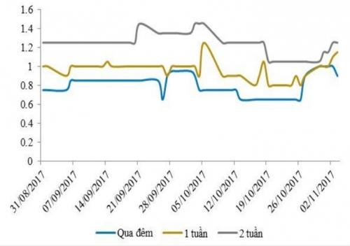 NHNN bơm ròng sau 5 tuần hút ròng, lãi suất liên ngân hàng tăng trở lại