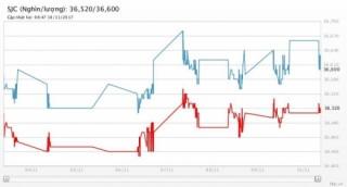 Giá vàng 10/11/2017: Cao nhất 3 tuần khi USD bị bán tháo