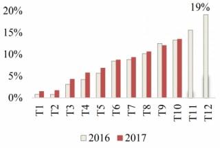 Tín dụng 10 tháng ước tăng 13,5%; lãi suất cho vay giảm nhẹ