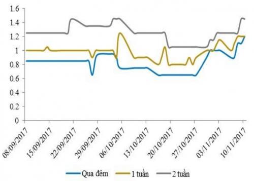 NHNN bơm ròng tuần thứ 2 liên tiếp, lãi suất liên ngân hàng tăng