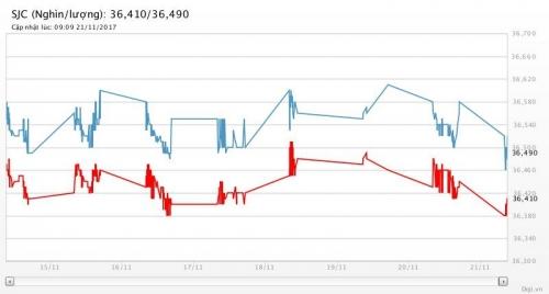 Giá vàng 21/11/2017: Giảm mạnh khi đồng USD, chứng khoán phục hồi