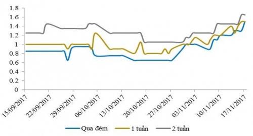 Thanh khoản hệ thống vẫn ở trạng thái tích cực cho dù đã eo hẹp hơn