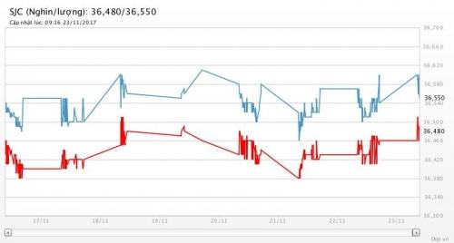 Giá vàng 23/11/2017: Tăng mạnh khi Fed lo ngại lạm phát yếu