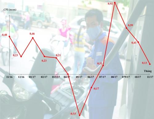 CPI tháng 11 chỉ tăng nhẹ 0,13% củng cố niềm tin lạm phát đạt mục tiêu