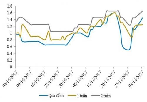 NHNN hút ròng 18.500 tỷ đồng, lãi suất liên ngân hàng vẫn giảm khá mạnh