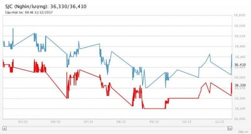 Giá vàng 11/12/2017: Thấp nhất gần 5 tháng và còn giảm tiếp