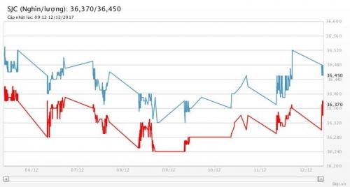 Giá vàng 12/12/2017: Tiếp tục lao dốc xuống thấp nhất gần 5 tháng