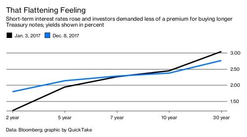 Đường cong lợi suất bị nắn thẳng: Fed có quan tâm?