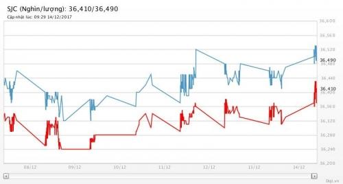Giá vàng 14/12/2017: Bật tăng khi Fed lo ngại lạm phát yếu dai dẳng