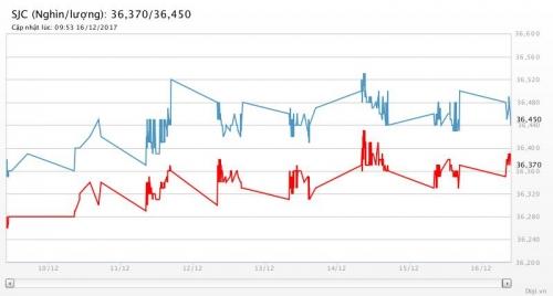 Giá vàng 16/12/2017: Khép lại tuần tăng giá đầu tiên sau 4 tuần giảm