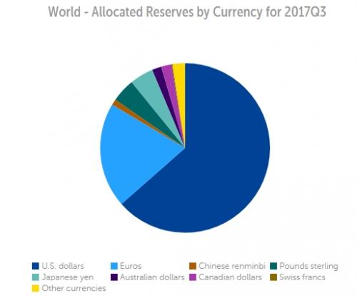 Tỷ lệ USD trong dự trữ ngoại hối toàn cầu giảm xuống thấp nhất từ năm 2014
