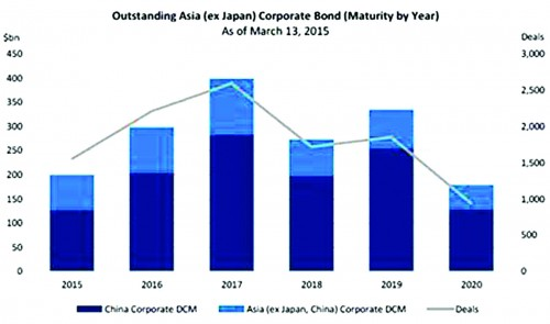 Nợ nước ngoài của Trung Quốc trước áp lực kinh tế Mỹ