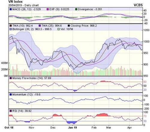 Rực đỏ đầu tuần, VN-Index giằng co mốc 965 điểm