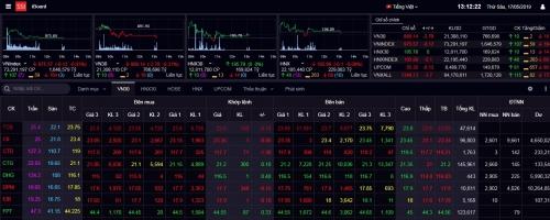 Chứng khoán sáng 17/5: Lực cản lớn, thị trường chưa vượt mốc 980