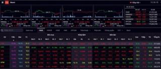 Chứng khoán 22/7: Cổ phiếu ngân hàng quay đầu giảm