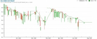 Hủy niêm yết đối với cổ phiếu HLG