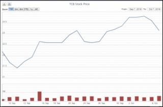 Nhiều lãnh đạo Techcombank đăng ký mua 558.870 cổ phiếu TCB